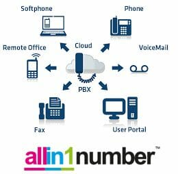 allin1number-hosted-pbx