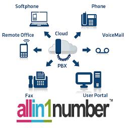 allin1number ip pbx