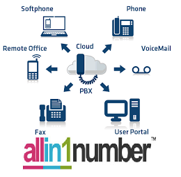 allin1number ip phone system
