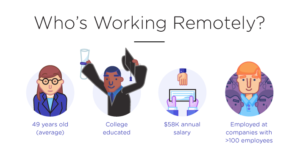 remote worker