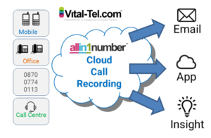 hosted call recording